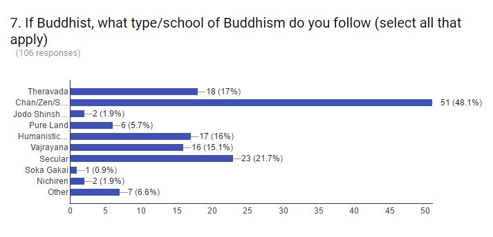 july-august survey buddhist school sect