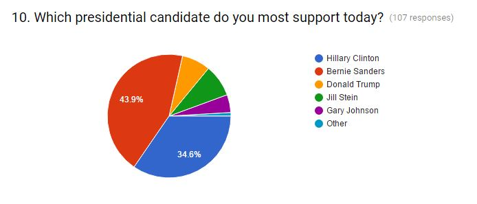 june-july candidate support