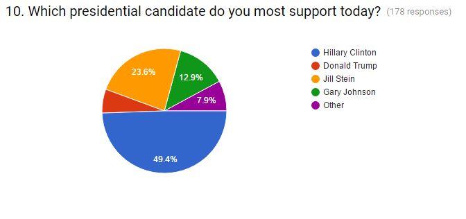 presidential poll 2016 september