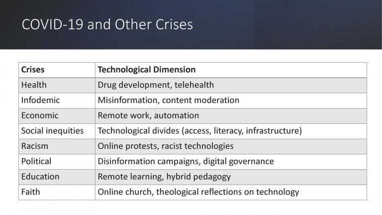 Crises discussed in my Digital Futures class (autumn 2020)