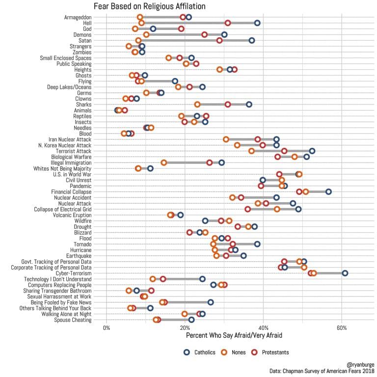 fear religion americans survey catholics