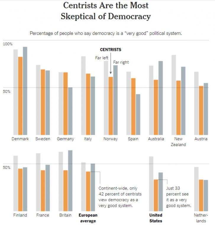 politics centrists extremism democracy authoritarianism america