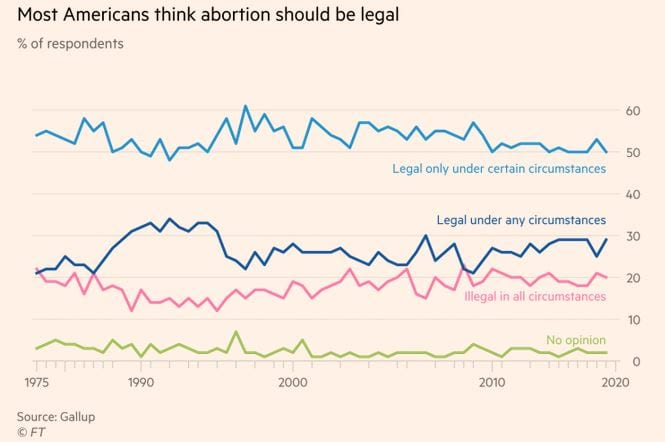 abortion united states marist poll atheism christianity