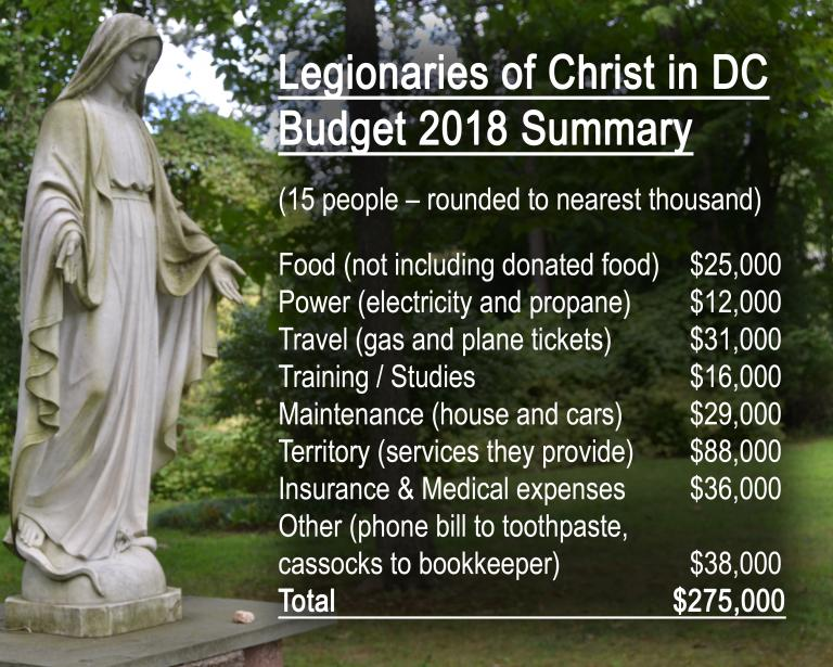 2018 budget summary graphic - Legionaries of Christ in the Washington DC area