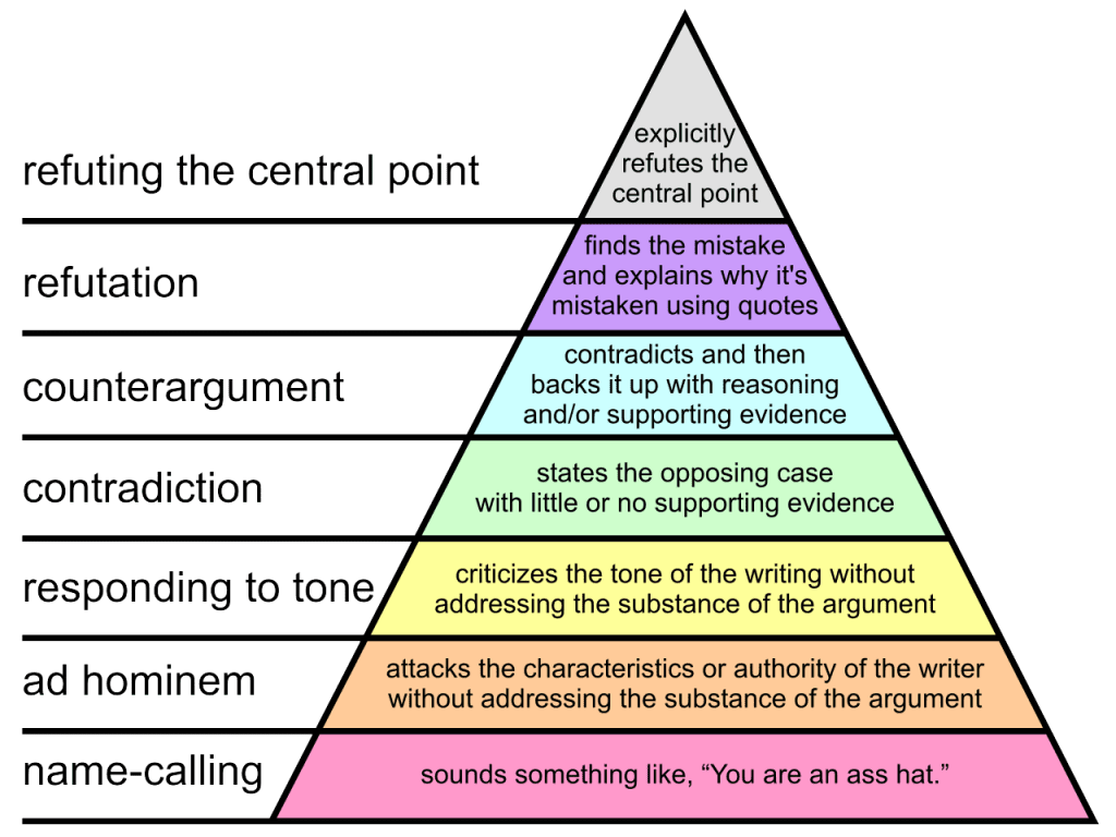 Graham's Hierarchy of Disagreement
