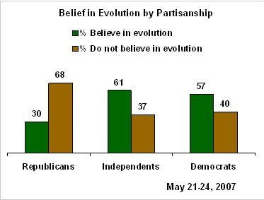 Gallup Poll Shows Ignorance of Evolution