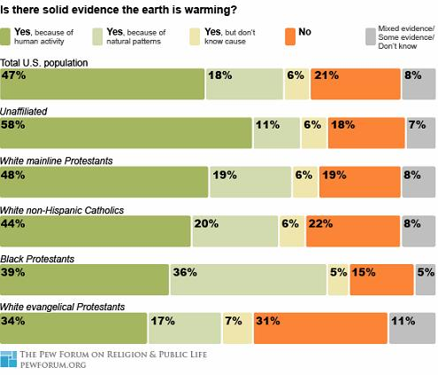 How Does Religion Contribute to Views on Global Warming?