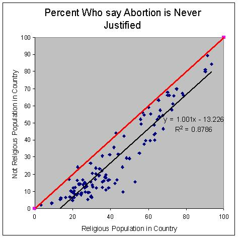 abortion_by_religion_and_country1