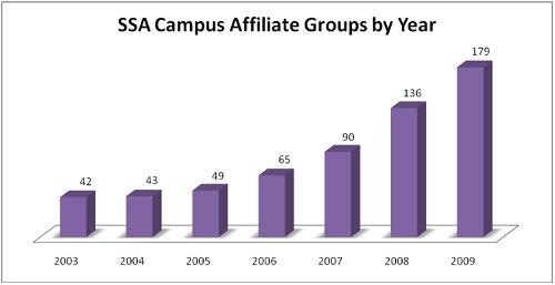 2009.group.graph
