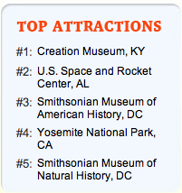 Despite Ken Ham's Wrangling, Creation Museum Left Off List of Places Every Kid Should Visit