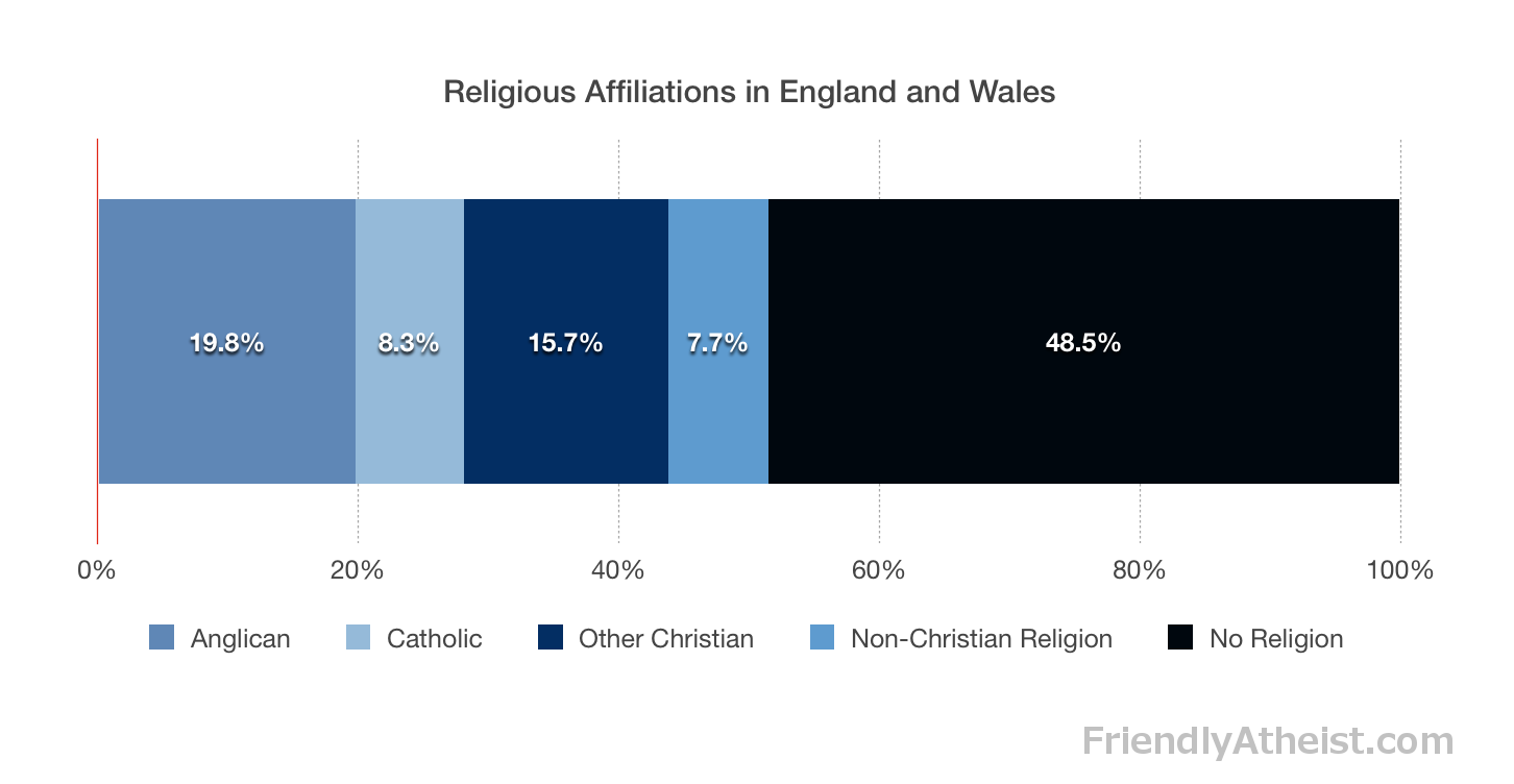 ReligiousAffiliationsEngWal