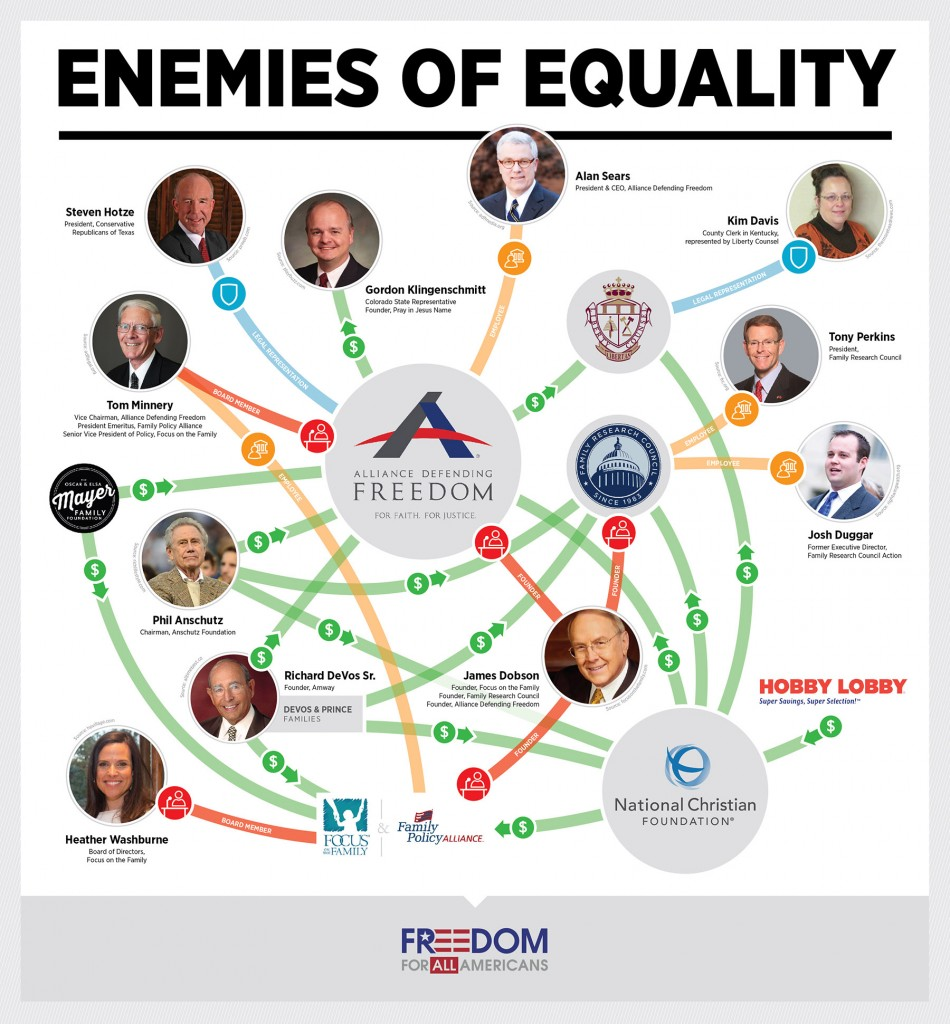 "Here Are the ""Enemies of Equality"" Spending Millions To Fight LGBT Rights"