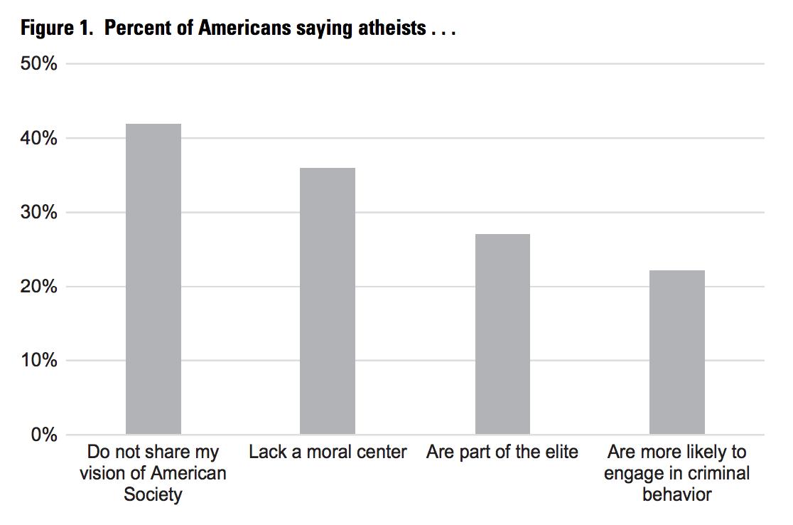 AtheistsHatedStill