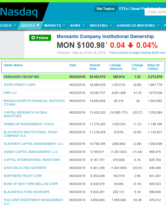 Vanguard Group is the world's largest institutional holder of Monsanto stock (NASDAQ, Oct 28.)