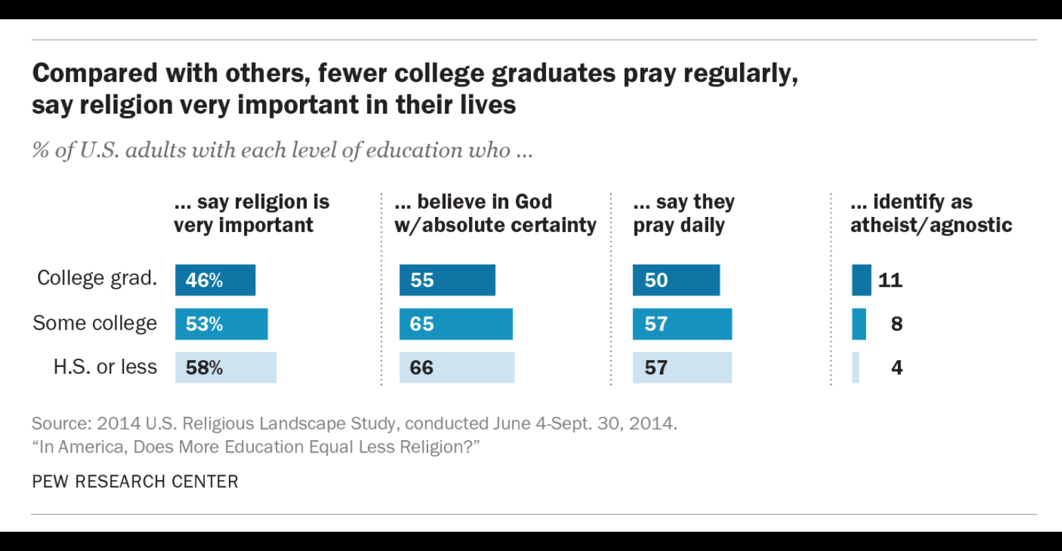 Pew Analysis: The More Formal Education You Have, the Less Religious