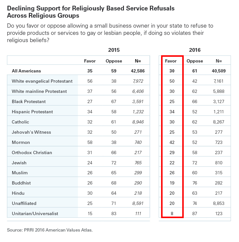 PRRI-AVA-Table-Declining-Support-for-Religiously-Based-Service-Refusals-Across-Religious-Groups-1