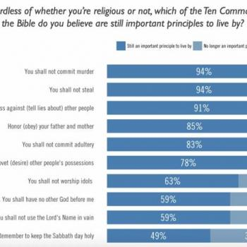March 28 2018 Survey Shows Even Religious People Dont Take Every Commandment Seriously