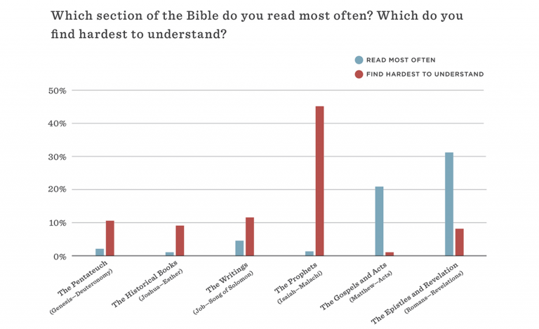 Survey Reveals Bible Reading Habits of Christians… and Ken