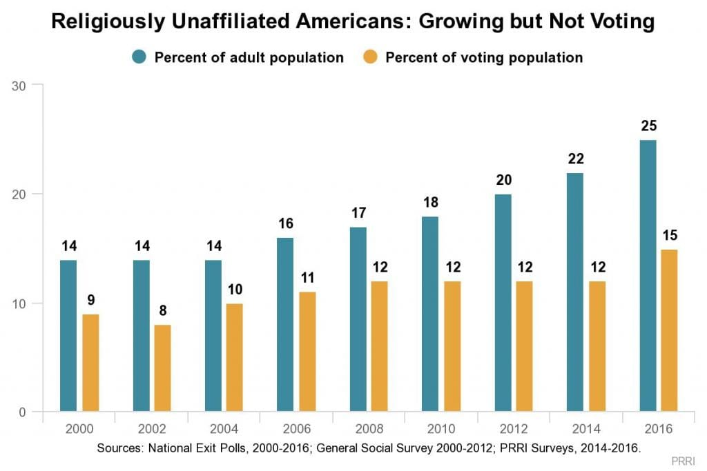 2010 Matters Vote Democrats If Only >> Secular Americans Are Among The Most Enthusiastic Voters Going Into