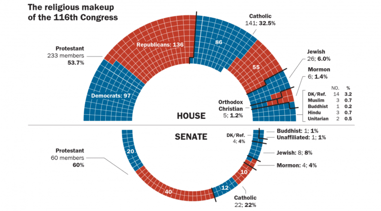 There's (Officially) Not a Single Open Atheist in the New Congress