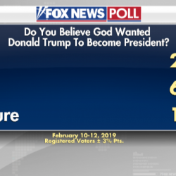 25% of Americans Wrongly Think God Wanted Trump to Become President