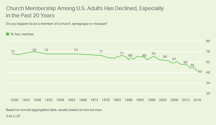 Gallup Poll: U.S. Church Membership Has Dropped to an All-Time Low of 50%