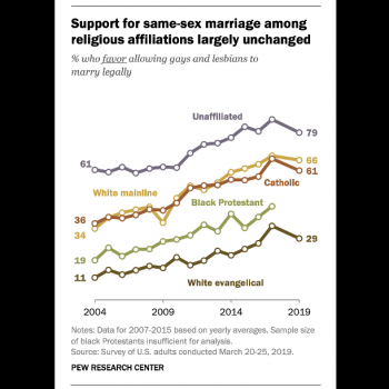 Support for Same-Sex Marriage is Highest Among the Non-Religious. (As Usual.)