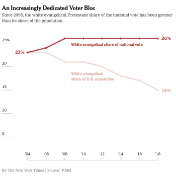 Despite Dwindling Numbers, White Evangelicals Make Up for It in the Voting Booth