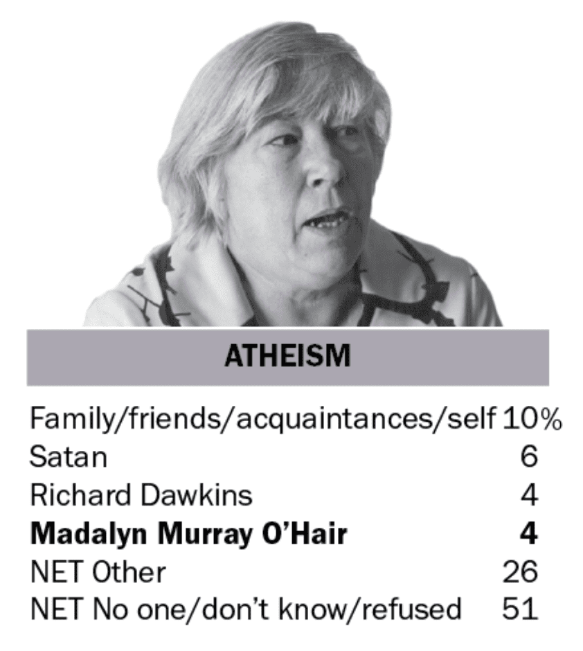 What Name Comes To Mind When You Think Of Atheism? Many