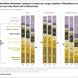 Pew Research Center: Secular Americans Make Up 28% of Registered Voters