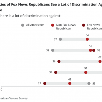 """FOX News Republicans"" Think White Christians Have it Harder Than Everyone Else"