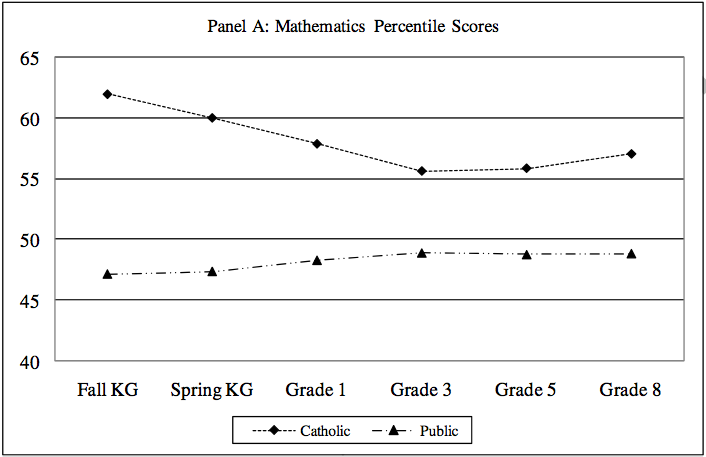 New Study Shows That Catholic Primary Schools Are No Better (and Arguably Worse) Than Public Primary Schools